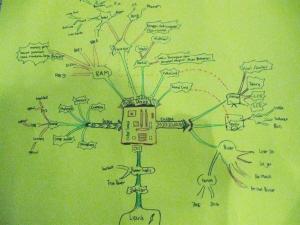 mind mapping komponen & kerja komputer